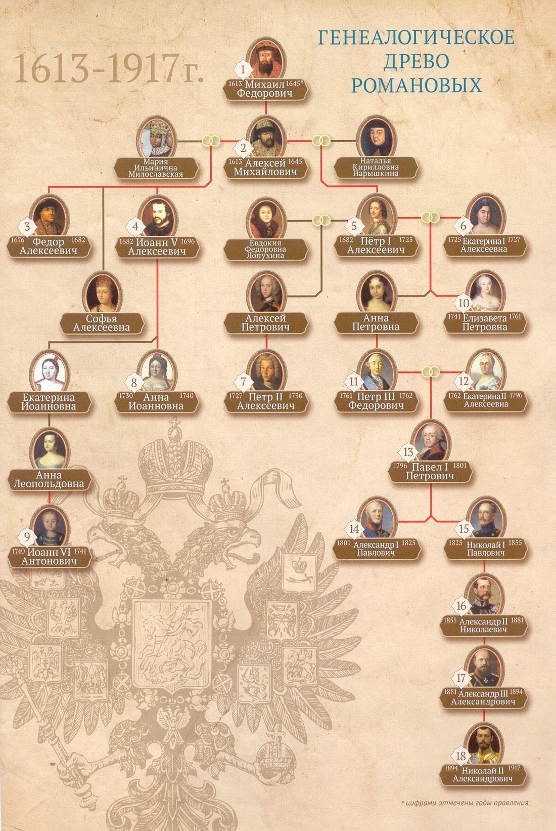 Романовы династия картинка