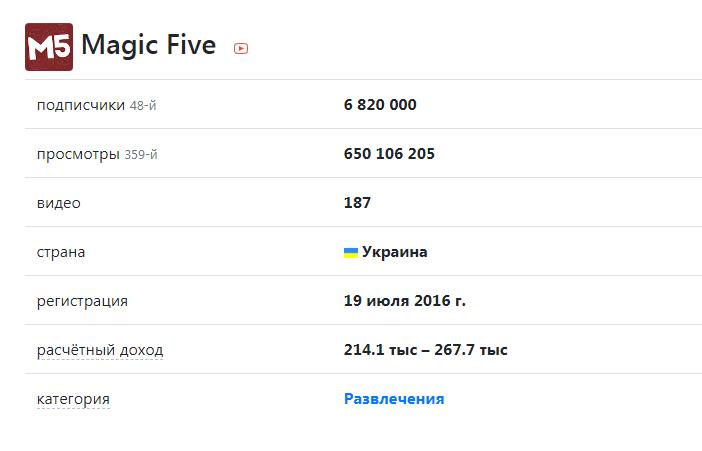 Magic Five в соцсетях