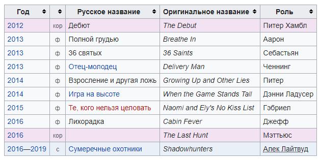mehttyu-daddario-akter-biografiya-lichnaya-zhizn-i-ego-devushka-i-ehster-kim-i-aleksandra-daddario-sestra-i-garri-sham-rost-filmy-foto-2020-socseti
